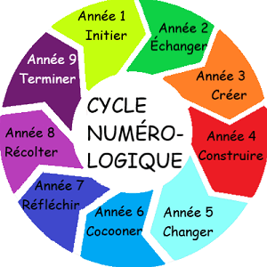 cycle numerologie